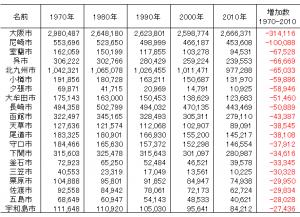 1970年から2010年の間の人口増加数下位20市