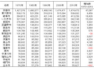 1970年から2010年の間の人口変動の小さい20市(人口規模降順)