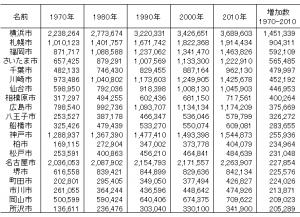 1970年から2010年の間の人口増加数上位20市